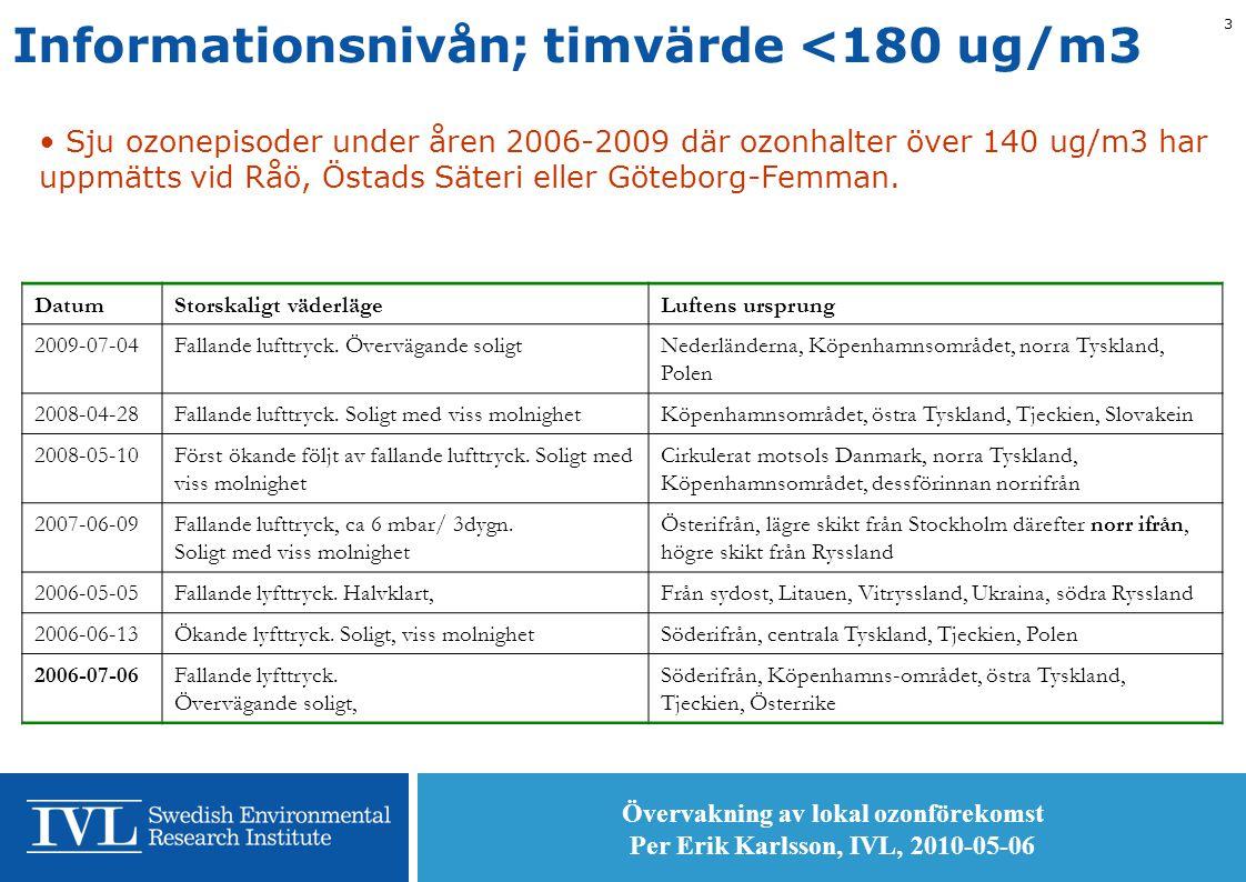 Övervakning av lokal ozonförekomst Per Erik Karlsson, IVL, 2010-05-06 3 Informationsnivån; timvärde <180 ug/m3 • Sju ozonepisoder under åren 2006-2009 där ozonhalter över 140 ug/m3 har uppmätts vid Råö, Östads Säteri eller Göteborg-Femman.