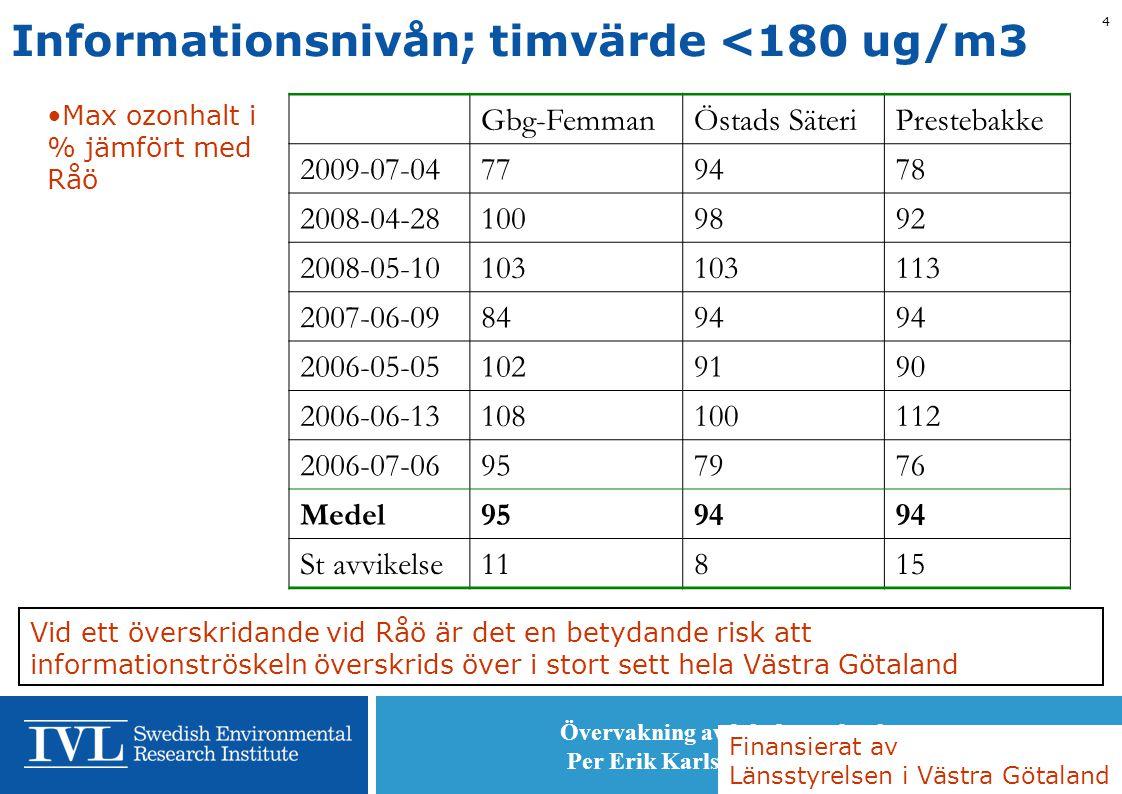 Övervakning av lokal ozonförekomst Per Erik Karlsson, IVL, 2010-05-06 4 Informationsnivån; timvärde <180 ug/m3 •Max ozonhalt i % jämfört med Råö Gbg-F