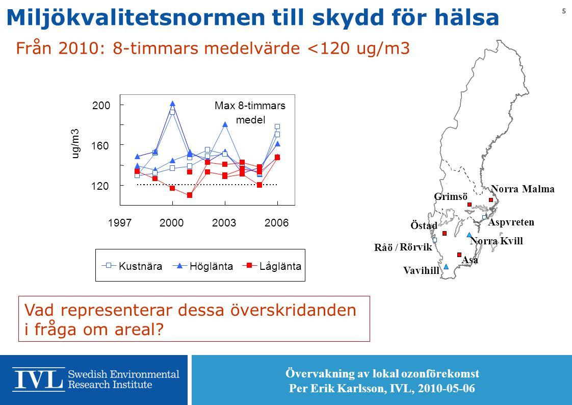 Övervakning av lokal ozonförekomst Per Erik Karlsson, IVL, 2010-05-06 5 Miljökvalitetsnormen till skydd för hälsa Vad representerar dessa överskridanden i fråga om areal.