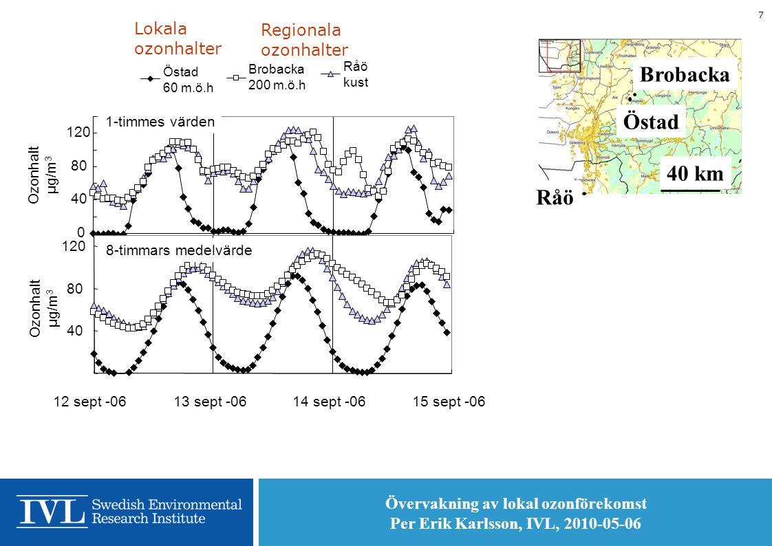 Övervakning av lokal ozonförekomst Per Erik Karlsson, IVL, 2010-05-06 7 Östad Råö Brobacka 40 km Östad 60 m.ö.h Råö kust Brobacka 200 m.ö.h 0 40 80 120 Ozonhalt μg/m 3 1-timmes värden 12 sept -0613 sept -0614 sept -0615 sept -06 40 80 120 8-timmars medelvärde Ozonhalt μg/m 3 Regionala ozonhalter Lokala ozonhalter