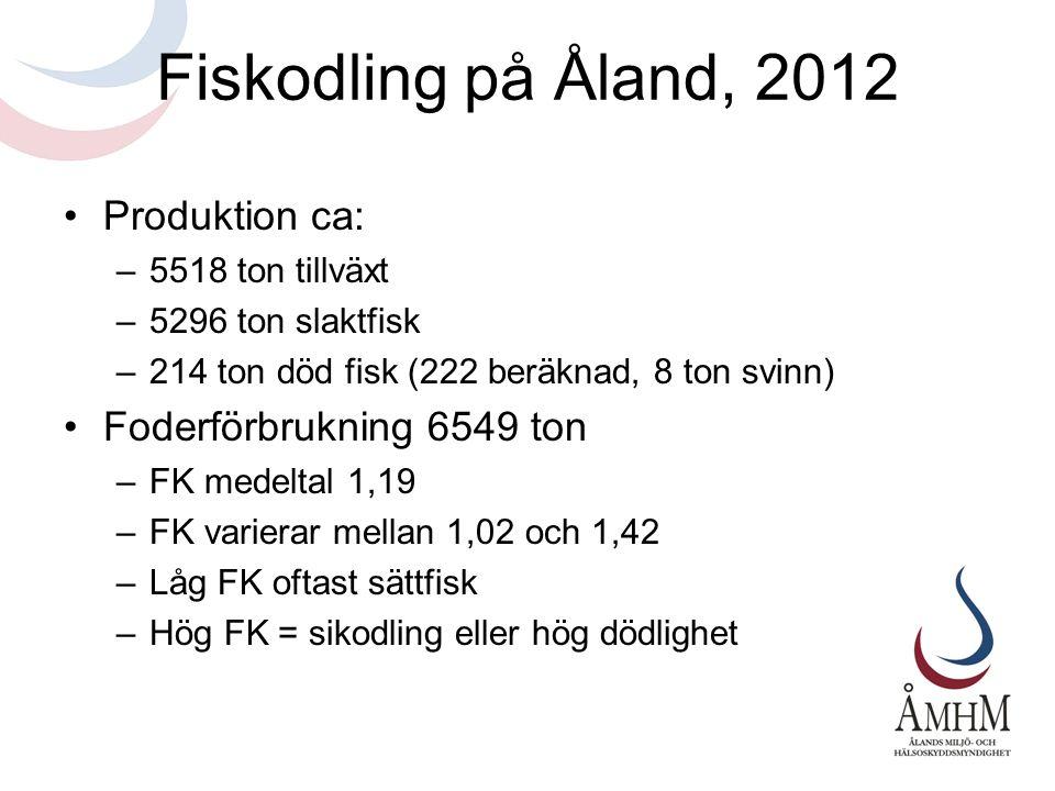 Fiskodling på Åland, 2012 •Produktion ca: –5518 ton tillväxt –5296 ton slaktfisk –214 ton död fisk (222 beräknad, 8 ton svinn) •Foderförbrukning 6549