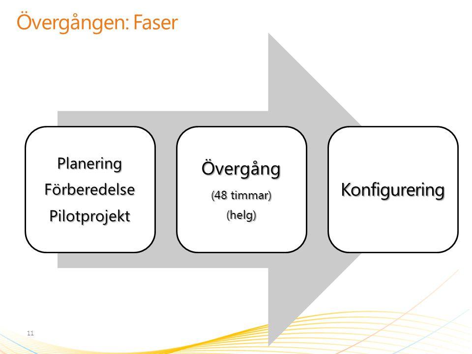 Övergången: Faser PlaneringFörberedelsePilotprojektÖvergång (48 timmar) (helg)Konfigurering 11