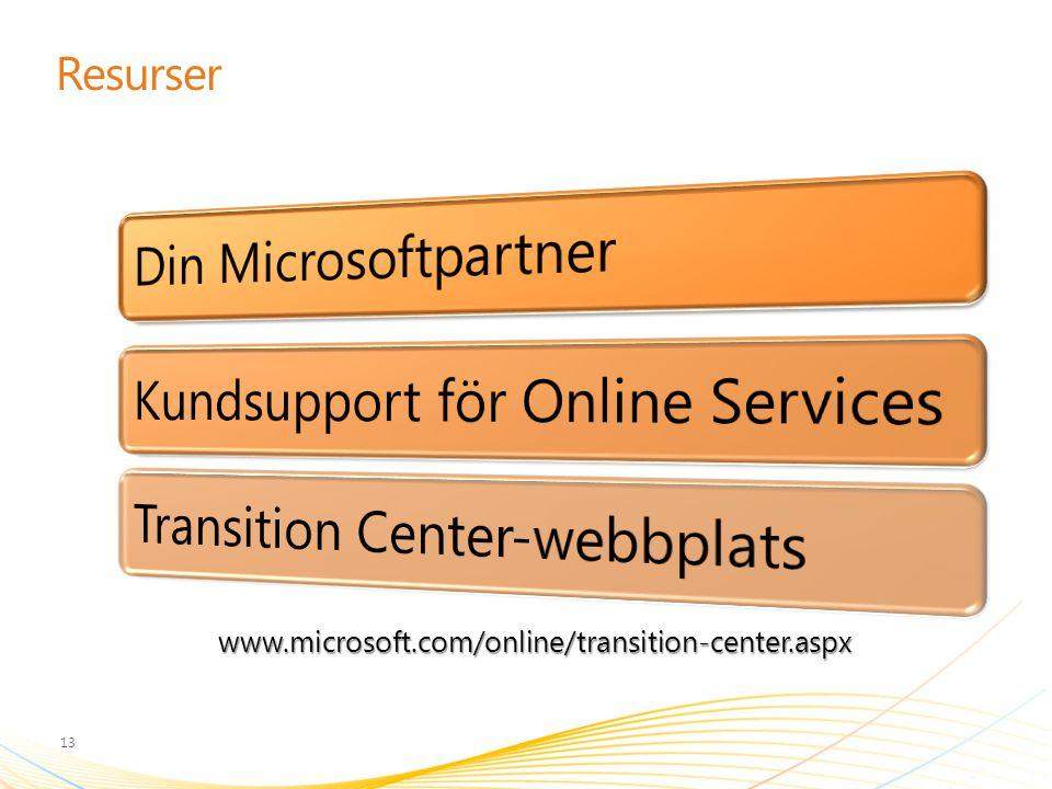 Resurser 13 www.microsoft.com/online/transition-center.aspx