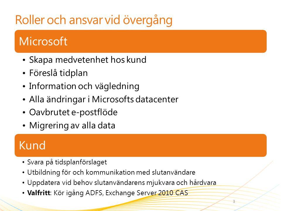 Roller och ansvar vid övergång Microsoft Skapa medvetenhet hos kund Föreslå tidplan Information och vägledning Alla ändringar i Microsofts datacenter
