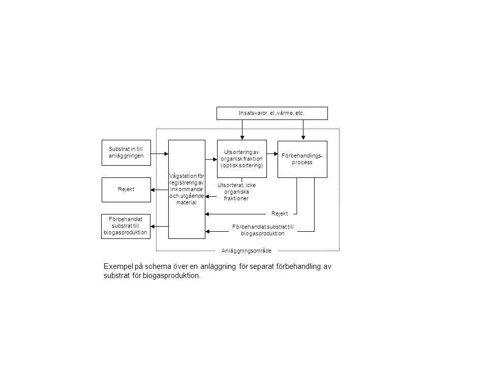 Vågstation för registrering av inkommande och utgående material Utsortering av organisk fraktion (optisk sortering) Substrat in till anläggningen Förb