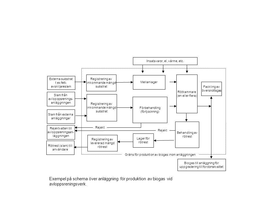 Registrering av inkommande mängd substrat Slam från avlopopsrenings- anläggningen Externa substrat t ex fett- avskiljareslam Rejektvatten till avlopps