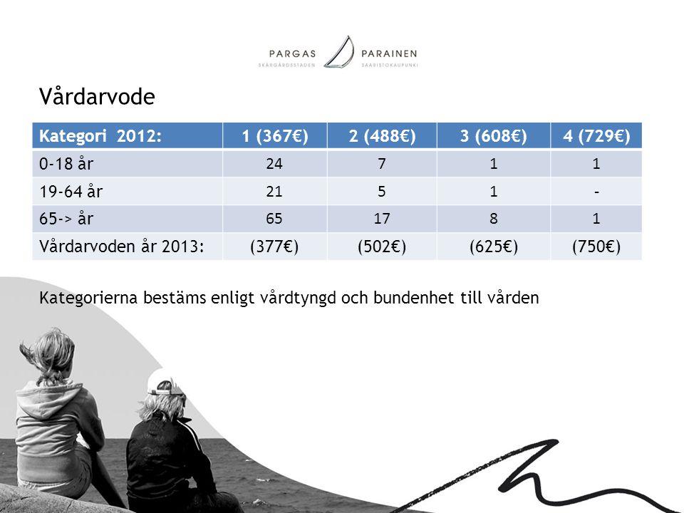 Vårdarvode Kategorierna bestäms enligt vårdtyngd och bundenhet till vården Kategori 2012:1 (367€)2 (488€)3 (608€)4 (729€) 0-18 år 24711 19-64 år 2151-