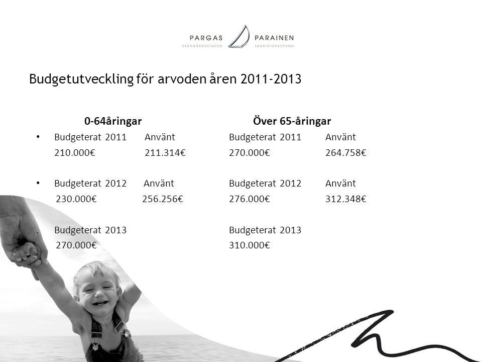 Budgetutveckling för arvoden åren 2011-2013 0-64åringarÖver 65-åringar • Budgeterat 2011 Använt Budgeterat 2011Använt 210.000€ 211.314€ 270.000€264.75