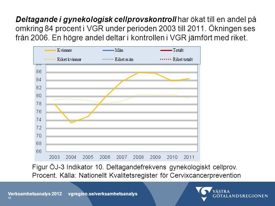 Deltagande i gynekologisk cellprovskontroll har ökat till en andel på omkring 84 procent i VGR under perioden 2003 till 2011. Ökningen ses från 2006.