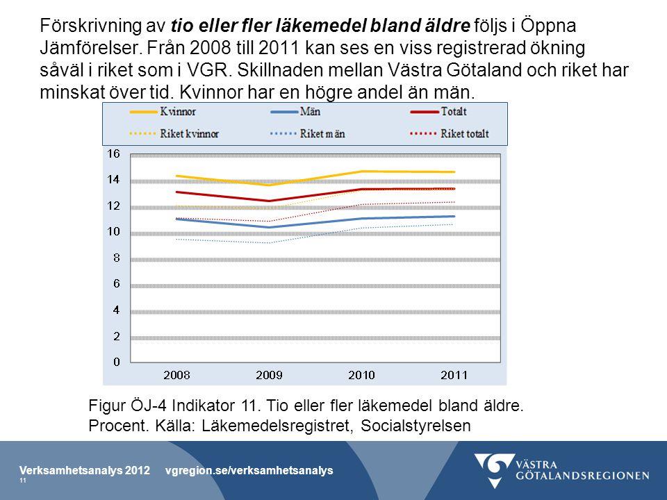 Förskrivning av tio eller fler läkemedel bland äldre följs i Öppna Jämförelser. Från 2008 till 2011 kan ses en viss registrerad ökning såväl i riket s