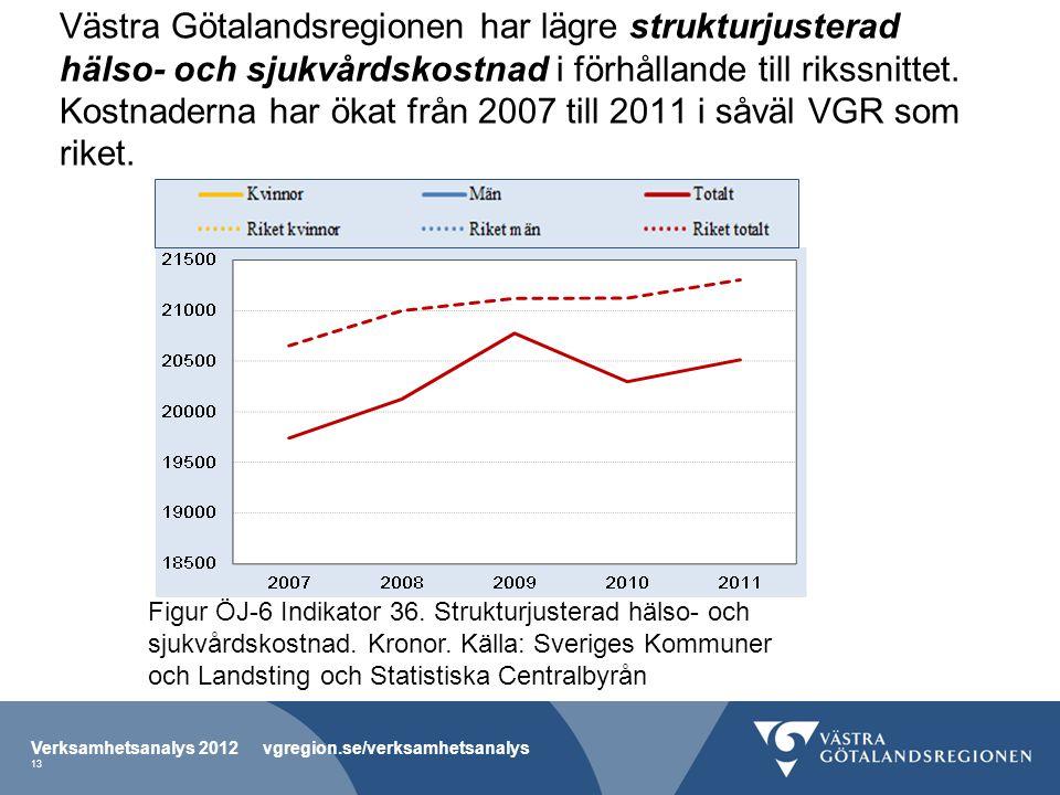 Västra Götalandsregionen har lägre strukturjusterad hälso- och sjukvårdskostnad i förhållande till rikssnittet. Kostnaderna har ökat från 2007 till