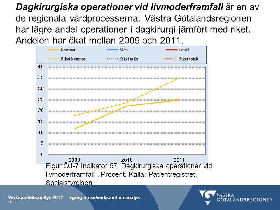 Dagkirurgiska operationer vid livmoderframfall är en av de regionala vårdprocesserna. Västra Götalandsregionen har lägre andel operationer i dagkirurg
