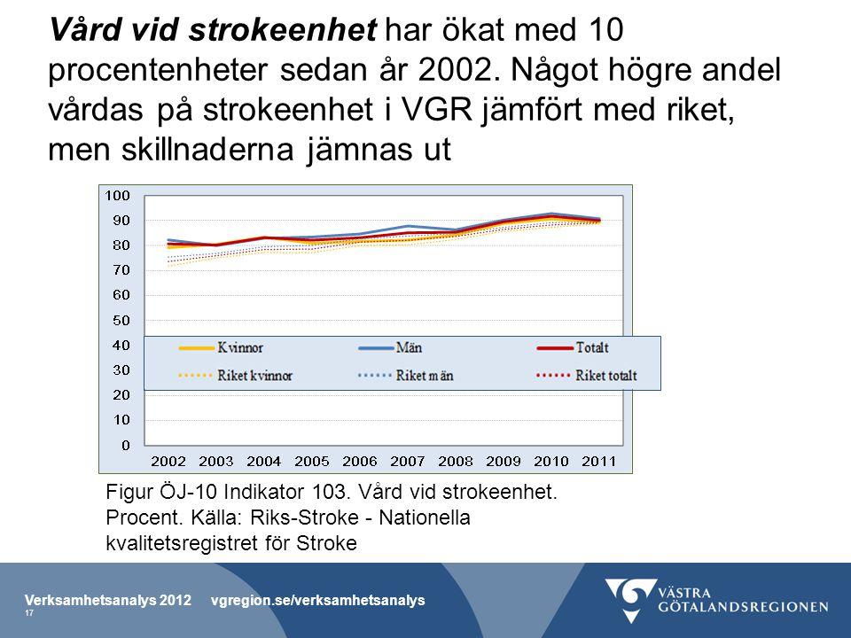 Vård vid strokeenhet har ökat med 10 procentenheter sedan år 2002. Något högre andel vårdas på strokeenhet i VGR jämfört med riket, men skillnaderna j