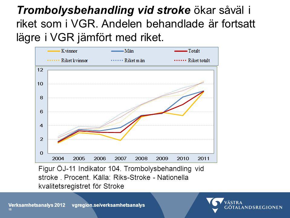 Trombolysbehandling vid stroke ökar såväl i riket som i VGR. Andelen behandlade är fortsatt lägre i VGR jämfört med riket. Verksamhetsanalys 2012 vgre