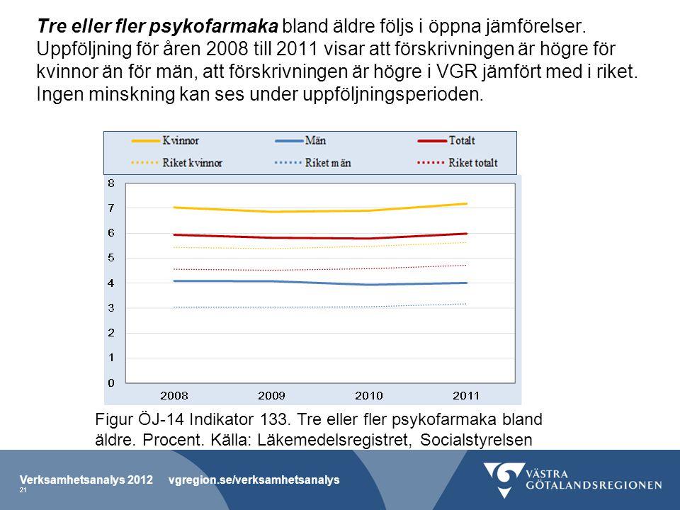 Tre eller fler psykofarmaka bland äldre följs i öppna jämförelser. Uppföljning för åren 2008 till 2011 visar att förskrivningen är högre för kvinnor ä
