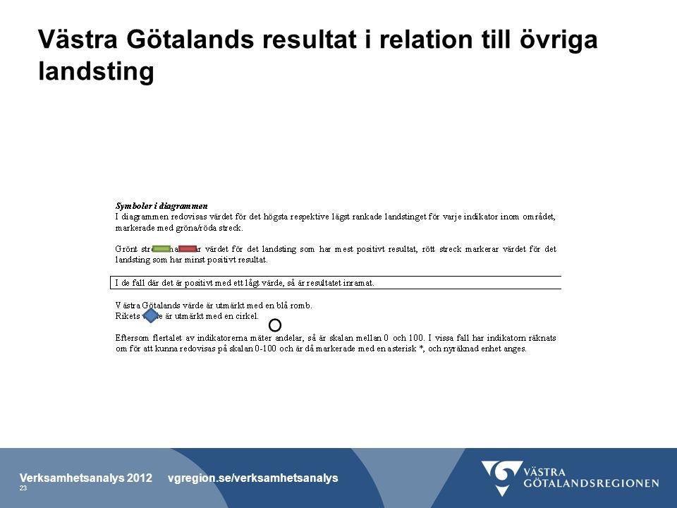 Västra Götalands resultat i relation till övriga landsting Verksamhetsanalys 2012 vgregion.se/verksamhetsanalys 23
