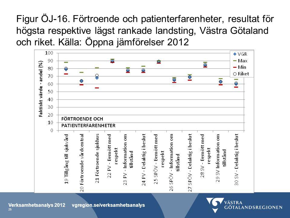 Figur ÖJ-16. Förtroende och patienterfarenheter, resultat för högsta respektive lägst rankade landsting, Västra Götaland och riket. Källa: Öppna jämfö