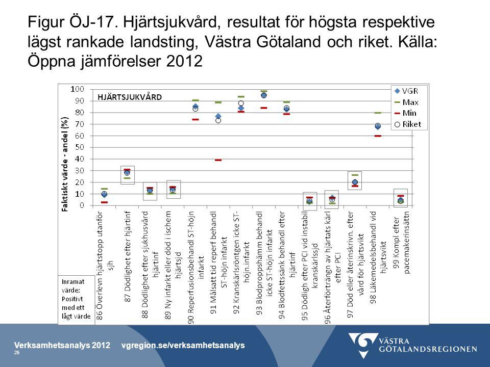 Figur ÖJ-17. Hjärtsjukvård, resultat för högsta respektive lägst rankade landsting, Västra Götaland och riket. Källa: Öppna jämförelser 2012 Verksamhe