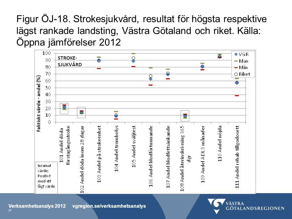 Figur ÖJ-18. Strokesjukvård, resultat för högsta respektive lägst rankade landsting, Västra Götaland och riket. Källa: Öppna jämförelser 2012 Verksamh