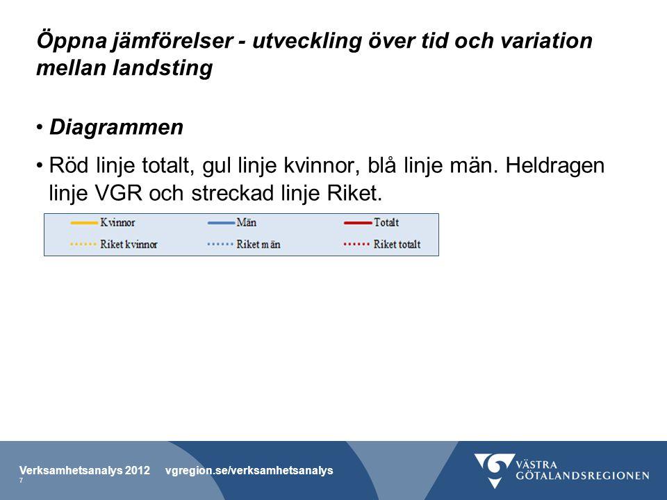 Öppna jämförelser - utveckling över tid och variation mellan landsting •Diagrammen •Röd linje totalt, gul linje kvinnor, blå linje män. Heldragen linj