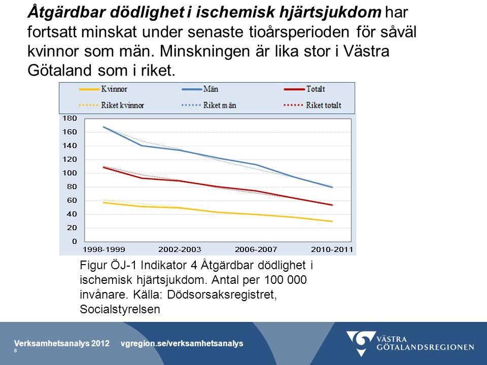 Åtgärdbar dödlighet i ischemisk hjärtsjukdom har fortsatt minskat under senaste tioårsperioden för såväl kvinnor som män. Minskningen är lika stor i V