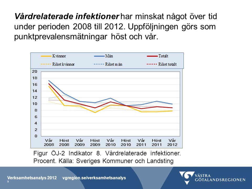 Vårdrelaterade infektioner har minskat något över tid under perioden 2008 till 2012. Uppföljningen görs som punktprevalensmätningar höst och vår. Verk