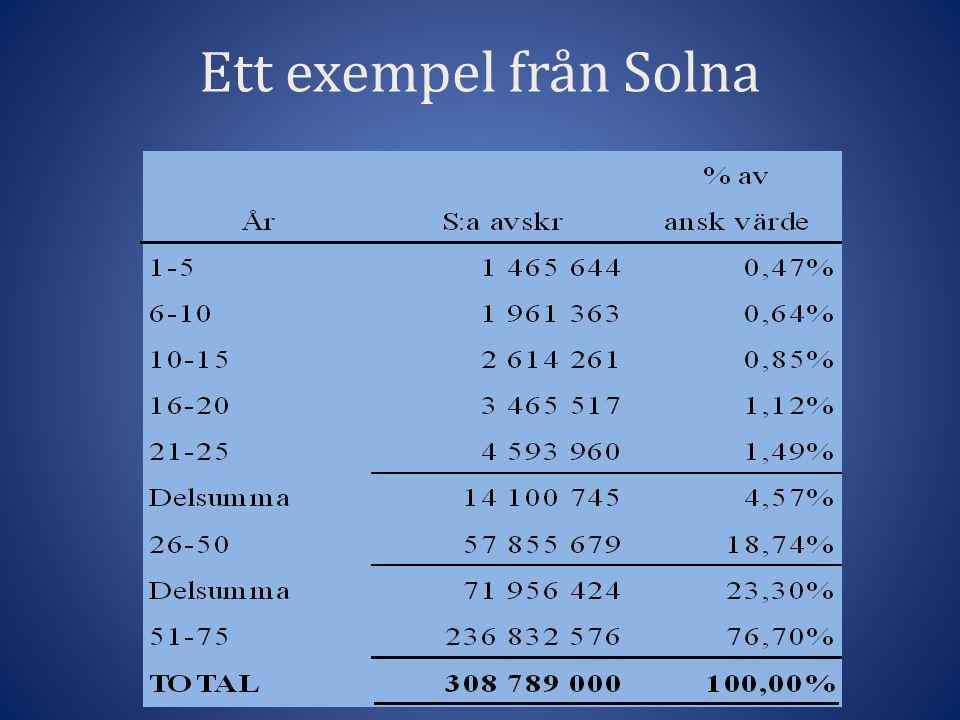 Ett exempel från Solna