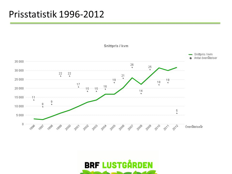 Prisstatistik 1996-2012
