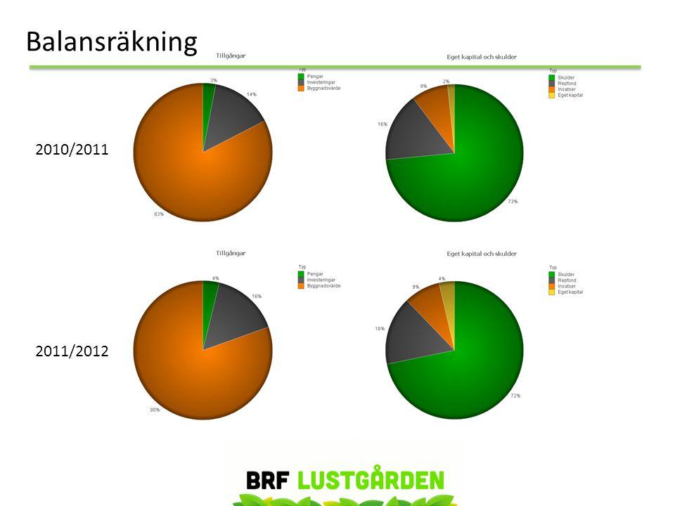 2010/2011 2011/2012 Balansräkning