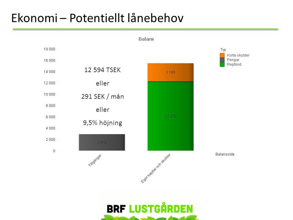 Ekonomi – Potentiellt lånebehov 12 594 TSEK eller 291 SEK / mån eller 9,5% höjning