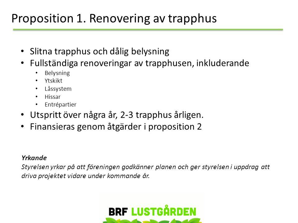 Proposition 1. Renovering av trapphus • Slitna trapphus och dålig belysning • Fullständiga renoveringar av trapphusen, inkluderande • Belysning • Ytsk