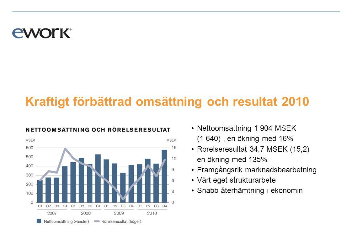 Sammanfattning 2010 •Vi presenterade nya mål 5-5-15 och tog viktiga steg på vägen mot målet •Kraftigt ökad nettoomsättning, rörelseresultat och orderingång •Fortsatt god nyförsäljning, antalet ramavtal uppe i 125 •Antalet konsulter på uppdrag var all time high •Antalet konsulter i nätverket över 50 000 - viktig konkurrensfaktor som ger eWork unik leveransförmåga •Aktien togs upp till handel på NASDAG OMX Stockholm •Staffan Salén tog över som ordförande i tredje kvartalet