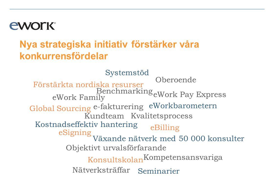 Nya strategiska initiativ förstärker våra konkurrensfördelar Konsultskolan e-fakturering eBilling eSigning eWorkbarometern eWork Family Systemstöd Förstärkta nordiska resurser Växande nätverk med 50 000 konsulter Kvalitetsprocess Objektivt urvalsförfarande eWork Pay Express Seminarier Nätverksträffar Kostnadseffektiv hantering Kundteam Kompetensansvariga Oberoende Benchmarking Global Sourcing