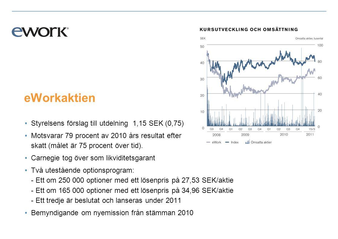 eWorkaktien •Styrelsens förslag till utdelning 1,15 SEK (0,75) •Motsvarar 79 procent av 2010 års resultat efter skatt (målet är 75 procent över tid).