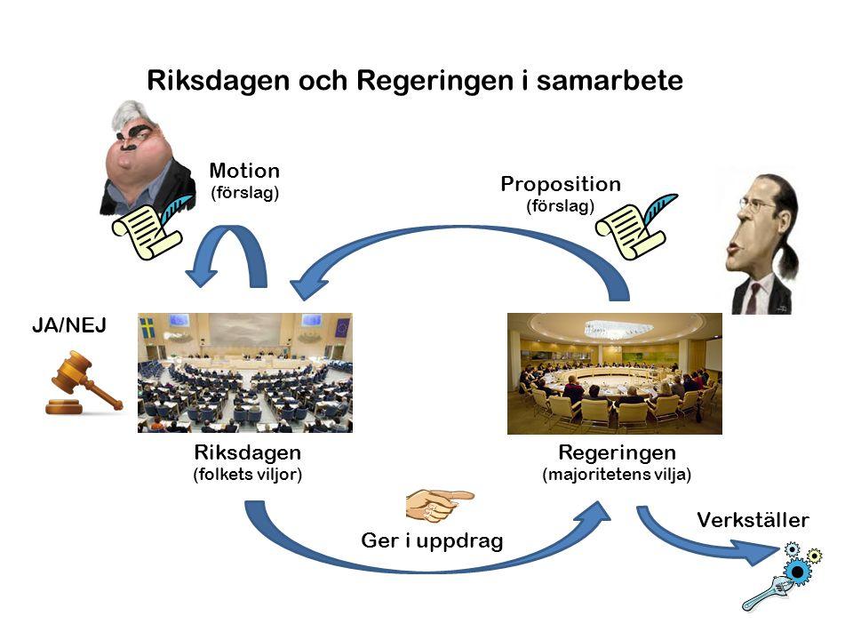 Riksdagen och Regeringen i samarbete Regeringen (majoritetens vilja) Riksdagen (folkets viljor) Proposition (förslag) JA/NEJ Ger i uppdrag Motion (för
