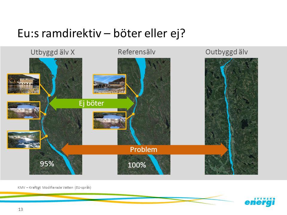 Eu:s ramdirektiv – böter eller ej? 13 KMV – Kraftigt Modifierade Vatten (EU-språk) Utbyggd älv X Outbyggd älv 95% Referensälv 100% ProblemEj böter