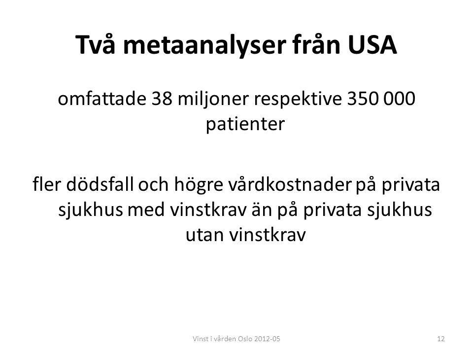 Två metaanalyser från USA omfattade 38 miljoner respektive 350 000 patienter fler dödsfall och högre vårdkostnader på privata sjukhus med vinstkrav än på privata sjukhus utan vinstkrav 12Vinst i vården Oslo 2012-05