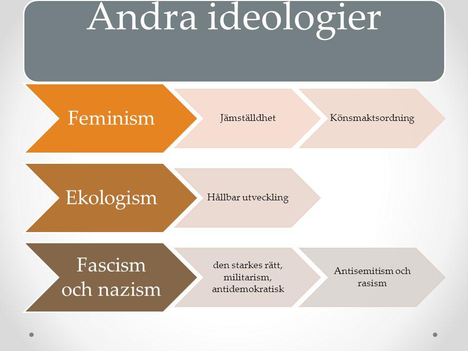 Andra ideologier Feminism JämställdhetKönsmaktsordning Ekologism Hållbar utveckling Fascism och nazism den starkes rätt, militarism, antidemokratisk Antisemitism och rasism