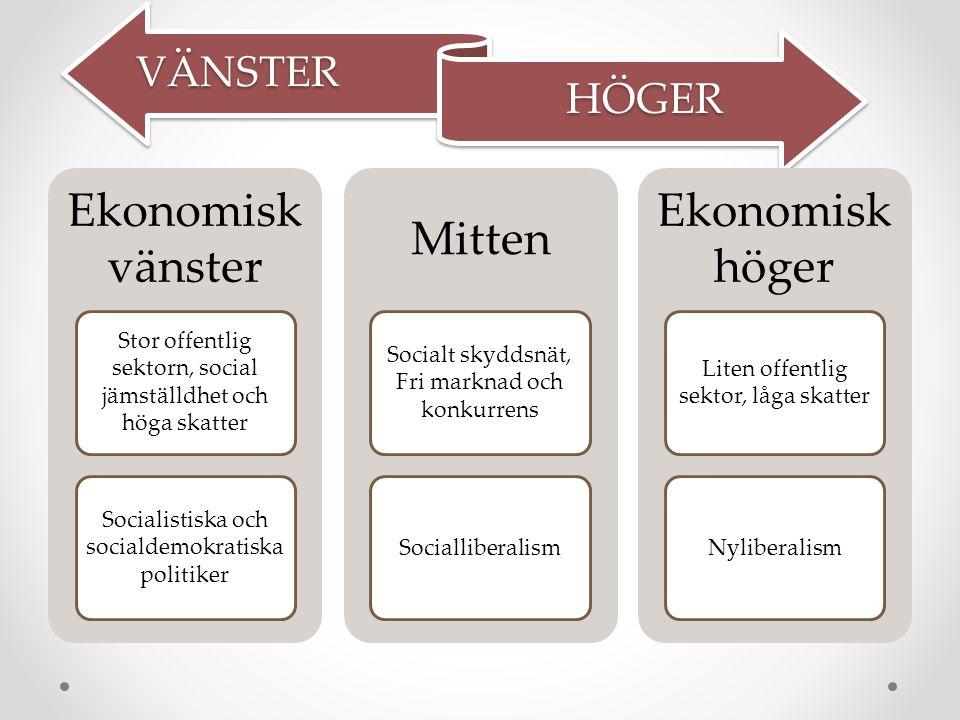 VÄNSTER HÖGER Ekonomisk vänster Stor offentlig sektorn, social jämställdhet och höga skatter Socialistiska och socialdemokratiska politiker Mitten Socialt skyddsnät, Fri marknad och konkurrens Socialliberalism Ekonomisk höger Liten offentlig sektor, låga skatter Nyliberalism