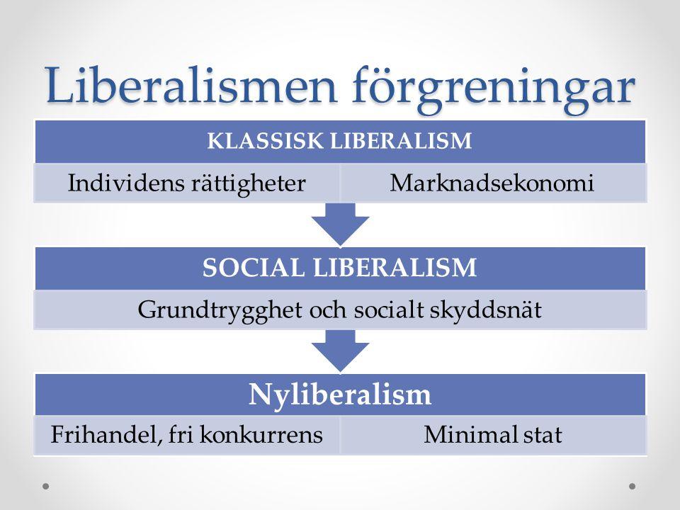 Liberalismen förgreningar Nyliberalism Frihandel, fri konkurrensMinimal stat SOCIAL LIBERALISM Grundtrygghet och socialt skyddsnät KLASSISK LIBERALISM Individens rättigheterMarknadsekonomi