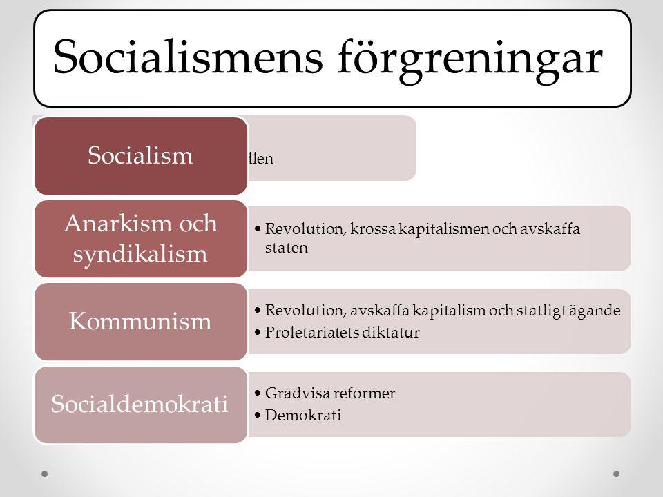Socialismens förgreningar •Det klasslösa samhället •Kontrollera produktionsmedlen Socialism •Revolution, krossa kapitalismen och avskaffa staten Anarkism och syndikalism •Revolution, avskaffa kapitalism och statligt ägande •Proletariatets diktatur Kommunism •Gradvisa reformer •Demokrati Socialdemokrati