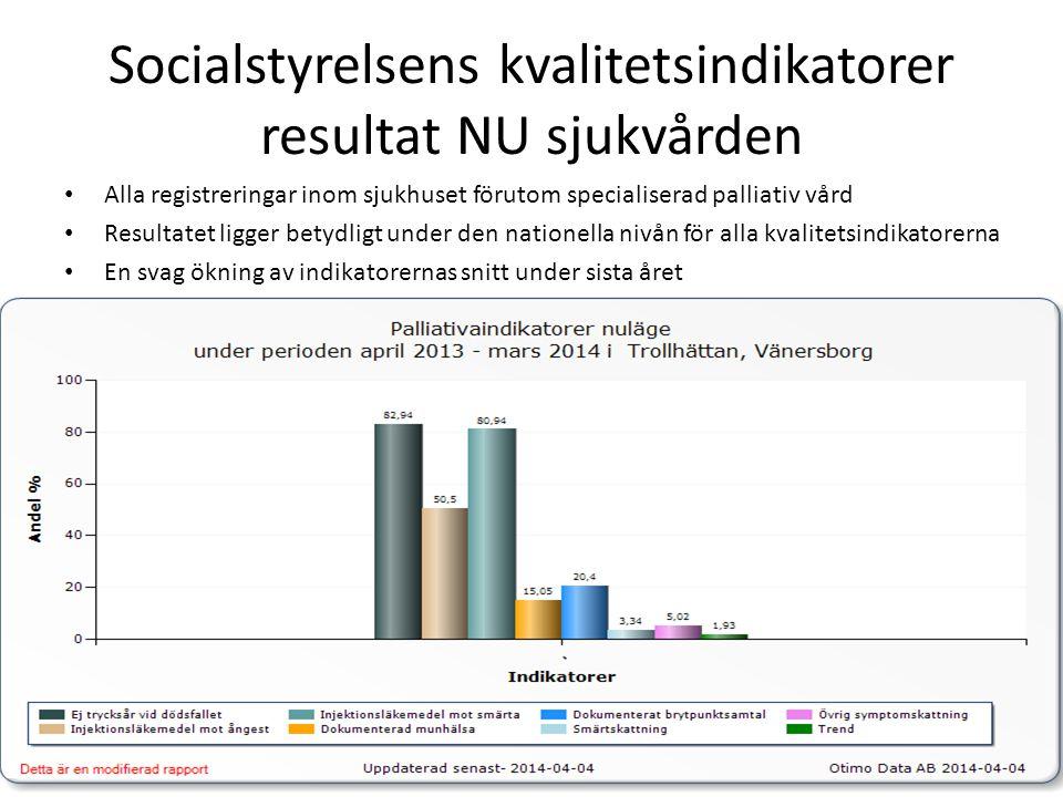 Socialstyrelsens kvalitetsindikatorer resultat NU sjukvården • Alla registreringar inom sjukhuset förutom specialiserad palliativ vård • Resultatet ligger betydligt under den nationella nivån för alla kvalitetsindikatorerna • En svag ökning av indikatorernas snitt under sista året