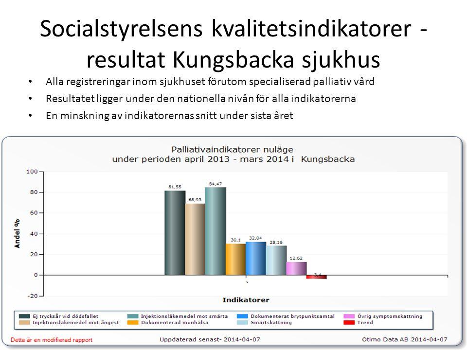 Socialstyrelsens kvalitetsindikatorer - resultat Kungsbacka sjukhus • Alla registreringar inom sjukhuset förutom specialiserad palliativ vård • Resultatet ligger under den nationella nivån för alla indikatorerna • En minskning av indikatorernas snitt under sista året