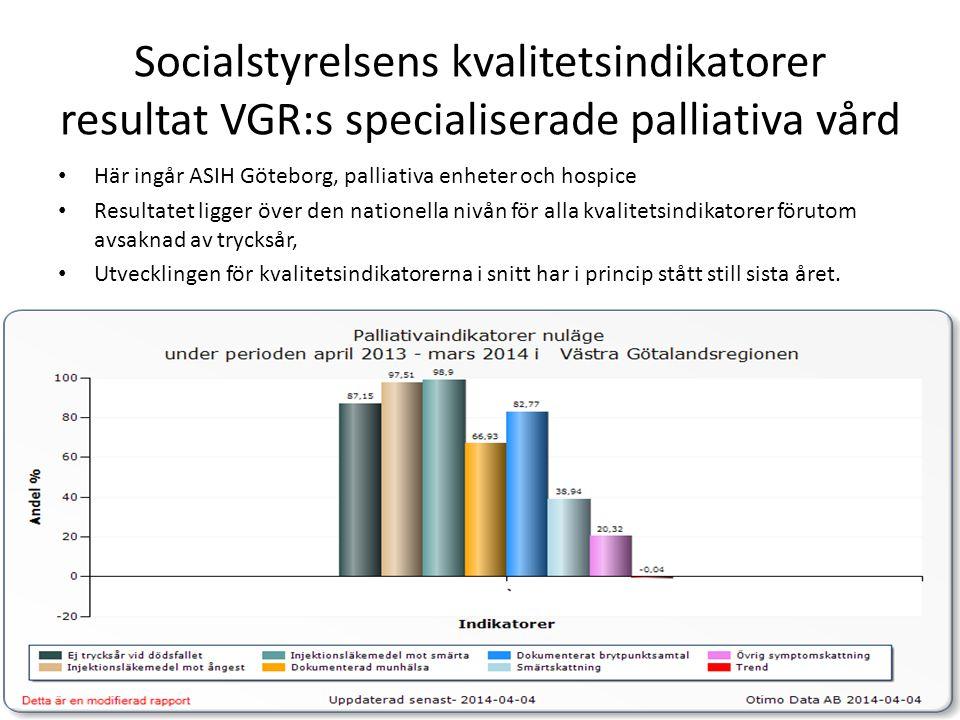 Socialstyrelsens kvalitetsindikatorer resultat VGR:s specialiserade palliativa vård • Här ingår ASIH Göteborg, palliativa enheter och hospice • Resultatet ligger över den nationella nivån för alla kvalitetsindikatorer förutom avsaknad av trycksår, • Utvecklingen för kvalitetsindikatorerna i snitt har i princip stått still sista året.