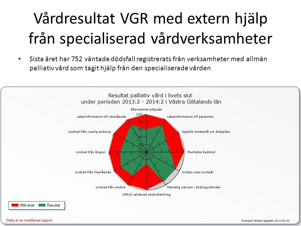 Vårdresultat VGR med extern hjälp från specialiserad vårdverksamheter • Sista året har 752 väntade dödsfall registrerats från verksamheter med allmän palliativ vård som tagit hjälp från den specialiserade vården