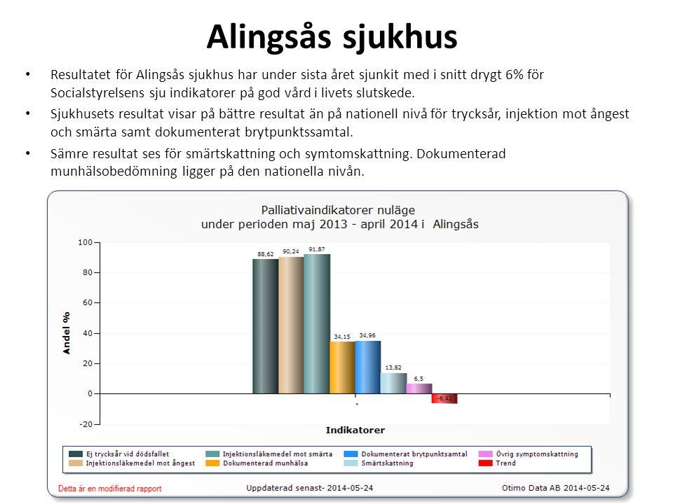 Alingsås sjukhus • Resultatet för Alingsås sjukhus har under sista året sjunkit med i snitt drygt 6% för Socialstyrelsens sju indikatorer på god vård i livets slutskede.