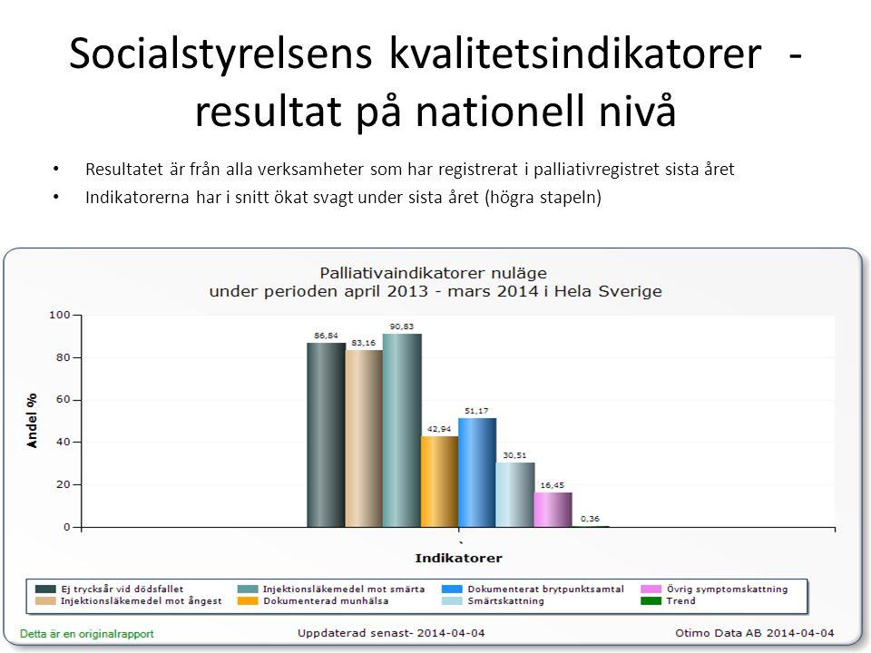 Socialstyrelsens kvalitetsindikatorer - resultat på nationell nivå • Resultatet är från alla verksamheter som har registrerat i palliativregistret sista året • Indikatorerna har i snitt ökat svagt under sista året (högra stapeln)