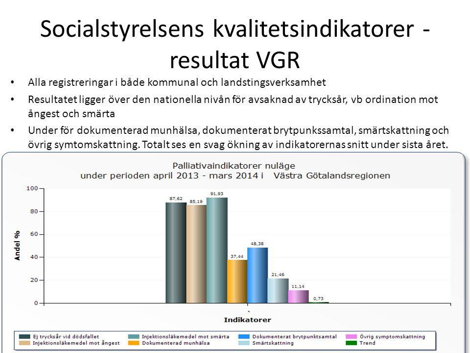 Socialstyrelsens kvalitetsindikatorer - resultat Halland • Alla registreringar i både kommunal och landstingsverksamheter • Resultatet ligger över den nationella nivån för avsaknad av trycksår • Under för vb.
