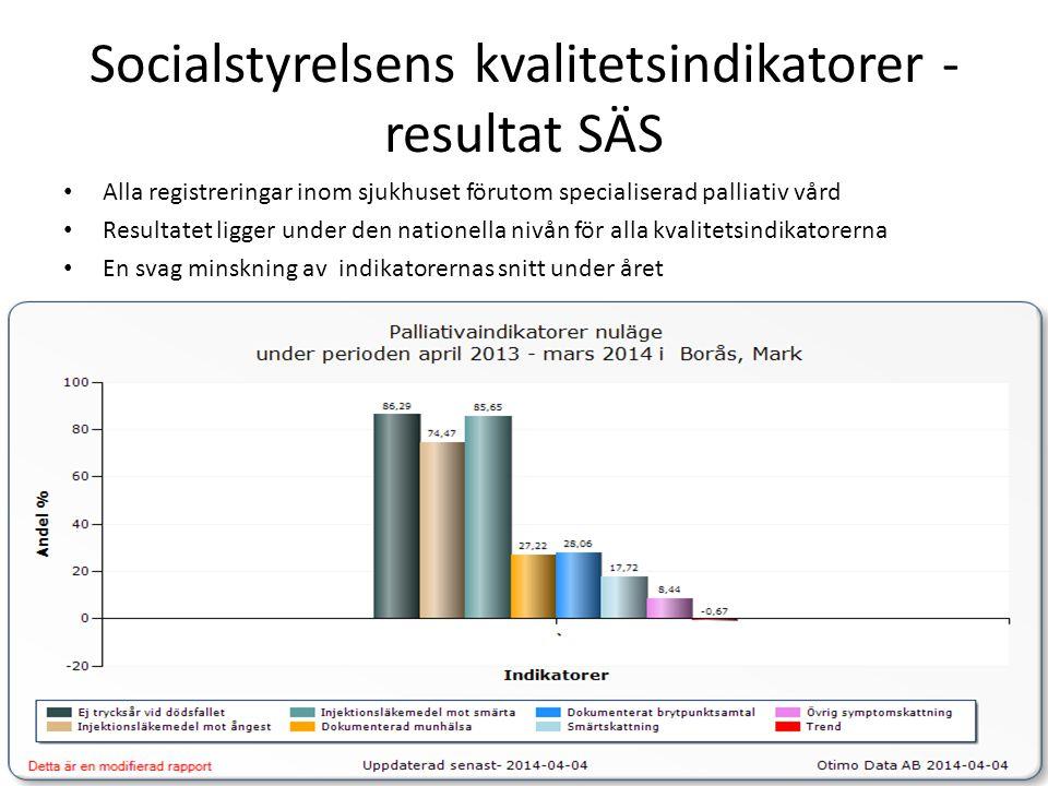 Socialstyrelsens kvalitetsindikatorer - resultat SÄS • Alla registreringar inom sjukhuset förutom specialiserad palliativ vård • Resultatet ligger under den nationella nivån för alla kvalitetsindikatorerna • En svag minskning av indikatorernas snitt under året