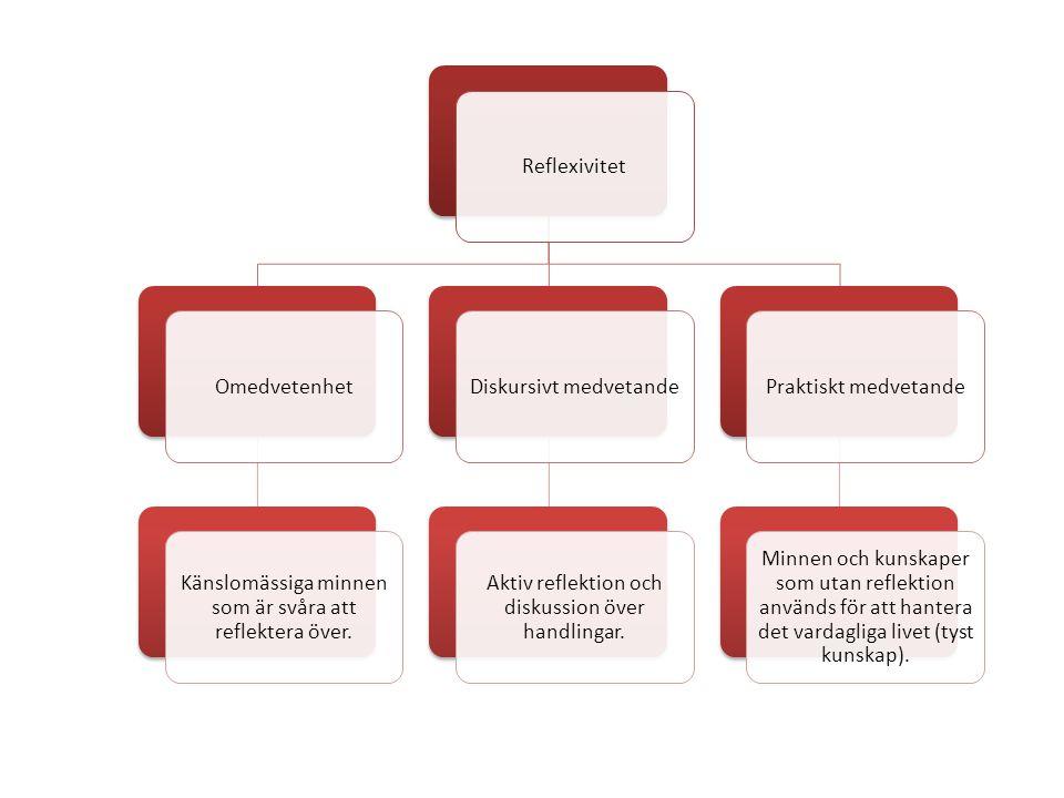 ReflexivitetOmedvetenhet Känslomässiga minnen som är svåra att reflektera över. Diskursivt medvetande Aktiv reflektion och diskussion över handlingar.